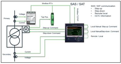 Digitalización y automatización con el seguimiento de la posición del cambiador de tomas mediante el procesamiento de la señal resistiva